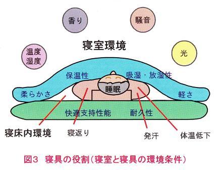 寝具の役割.jpg
